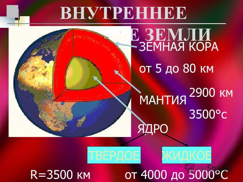 ЗЕМНАЯ КОРА от 5 до 80 км МАНТИЯ 2900 км 3500°с ЯДРО ТВЁРДОЕЖИДКОЕ R=3500 км от 4000 до 5000°С