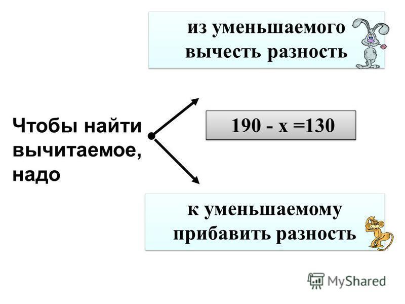 Результат действия умножения называется… произведение сумма частное разность 80 · 4 = 320