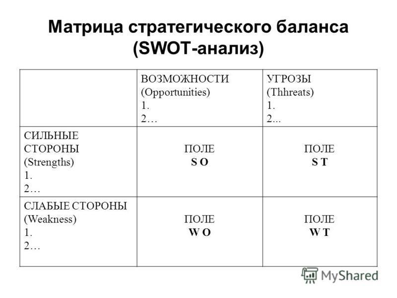 Матрица стратегического баланса (SWOT-анализ) ВОЗМОЖНОСТИ (Opportunities) 1. 2… УГРОЗЫ (Thhreats) 1. 2... СИЛЬНЫЕ СТОРОНЫ (Strengths) 1. 2… ПОЛЕ S O ПОЛЕ S T СЛАБЫЕ СТОРОНЫ (Weakness) 1. 2… ПОЛЕ W O ПОЛЕ W T