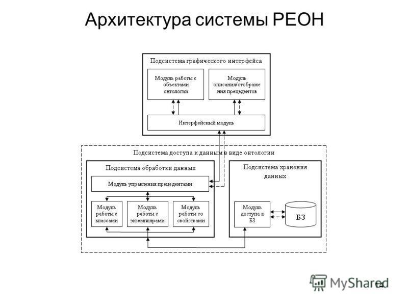 14 Архитектура системы РЕОН