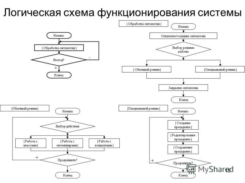 15 Логическая схема функционирования системы