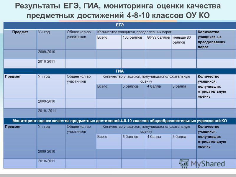 Результаты ЕГЭ, ГИА, мониторинга оценки качества предметных достижений 4-8-10 классов ОУ КО