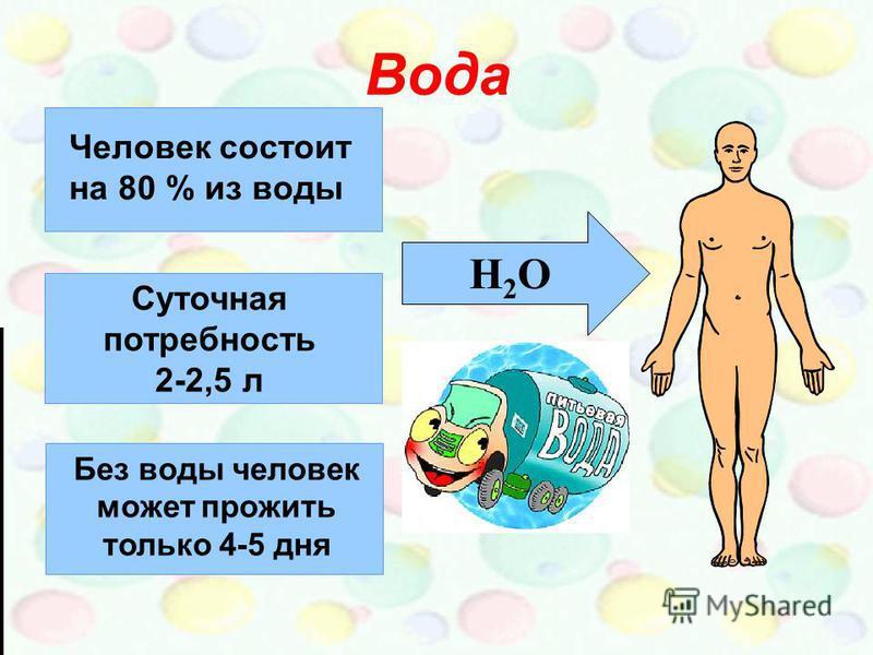 Вода H2OH2O Человек состоит на 80 % из воды Суточная потребность 2-2,5 л Без воды человек может прожить только 4-5 дня
