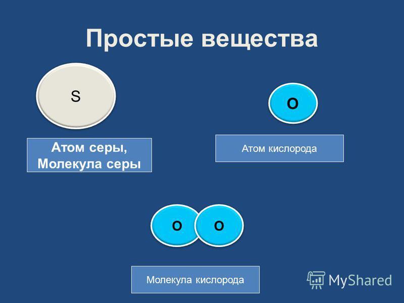 Простые вещества S S О О О О Атом кислорода Атом серы, Молекула серы О О Молекула кислорода