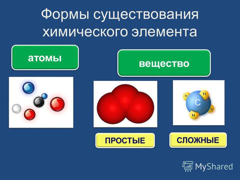 Формы существования химического элемента атомы вещество ПРОСТЫЕ СЛОЖНЫЕ