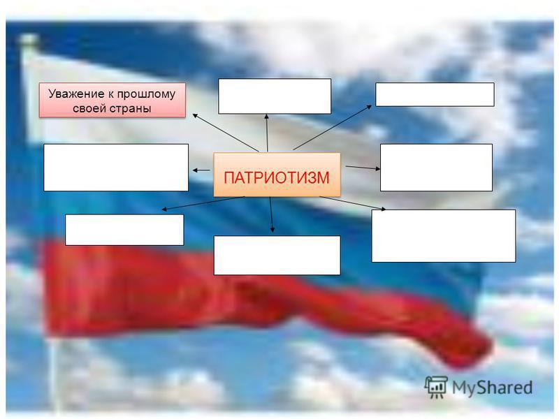 ПАТРИОТИЗМ Уважение к прошлому своей страны Уважение к прошлому своей страны