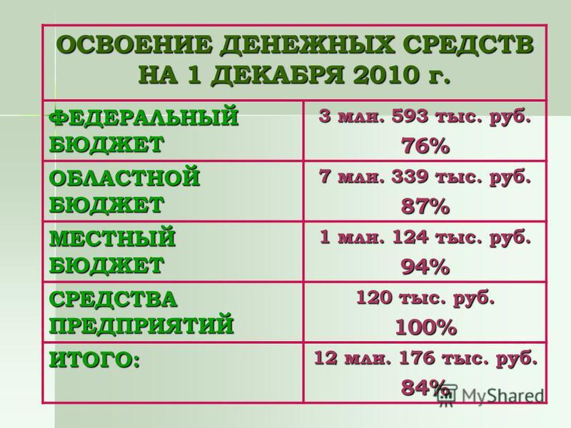 ОСВОЕНИЕ ДЕНЕЖНЫХ СРЕДСТВ НА 1 ДЕКАБРЯ 2010 г. ФЕДЕРАЛЬНЫЙ БЮДЖЕТ 3 млн. 593 тыс. руб. 76% ОБЛАСТНОЙ БЮДЖЕТ 7 млн. 339 тыс. руб. 87% МЕСТНЫЙ БЮДЖЕТ 1 млн. 124 тыс. руб. 94% СРЕДСТВА ПРЕДПРИЯТИЙ 120 тыс. руб. 100% ИТОГО: 12 млн. 176 тыс. руб. 84%