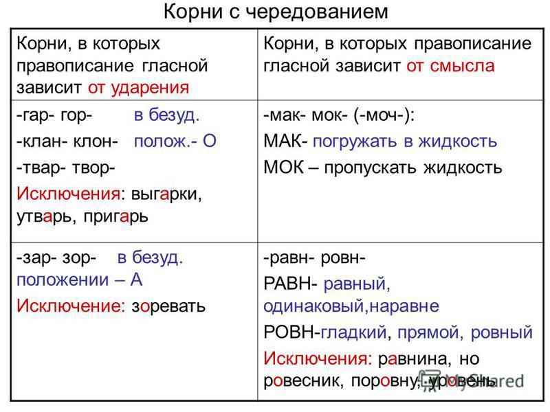 Корни с чередованием Корни, в которых правописание гласной зависит от ударения Корни, в которых правописание гласной зависит от смысла -гар- гор- в безуд. -клан- клон- полож.- О -твар- твор- Исключения: выгарки, утварь, пригарь -мак- мок- (-моч-): МА