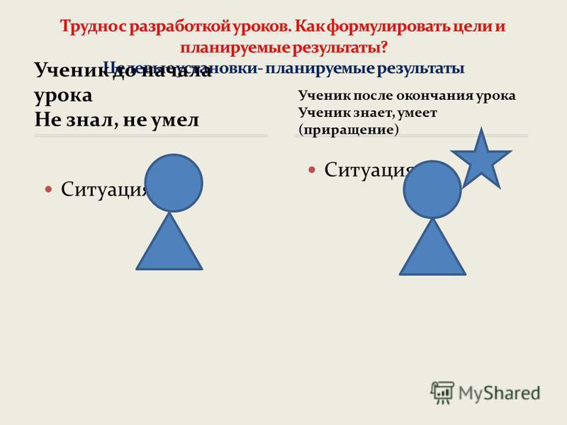 Ученик до начала урока Не знал, не умел Ученик после окончания урока Ученик знает, умеет (приращение) Ситуация 1 Ситуация 2