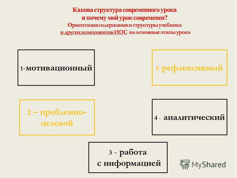 1 -мотивационный 3 - работа с информацией 2 – проблемно- целевой 4 - аналитический 5 -рефлексивный