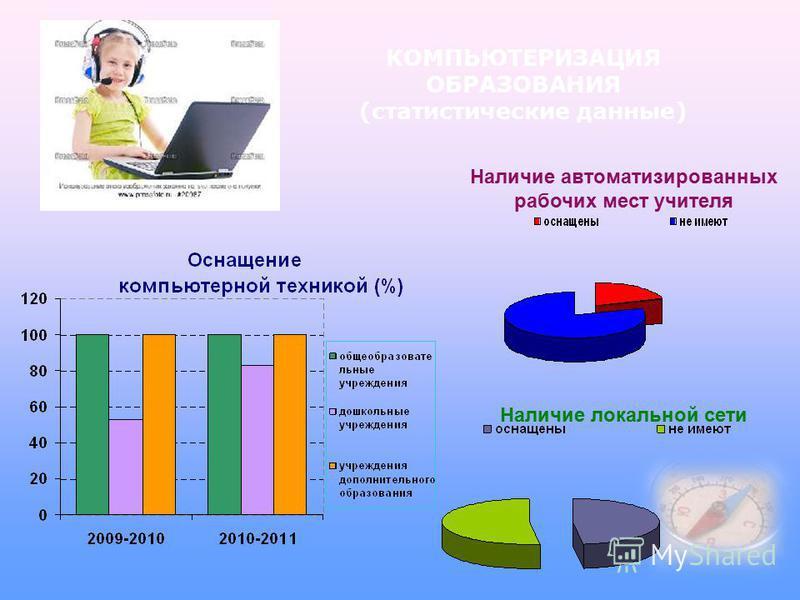 КОМПЬЮТЕРИЗАЦИЯ ОБРАЗОВАНИЯ (статистические данные) Наличие автоматизированных рабочих мест учителя Наличие локальной сети
