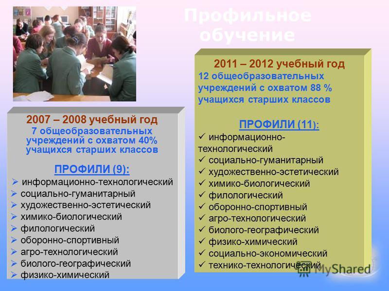 Профильное обучение 2007 – 2008 учебный год 7 общеобразовательных учреждений с охватом 40% учащихся старших классов ПРОФИЛИ (9): информационно-технологический социально-гуманитарный художественно-эстетический химико-биологический филологический оборо