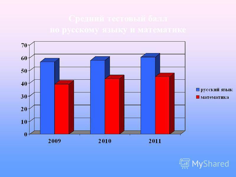 Средний тестовый балл по русскому языку и математике