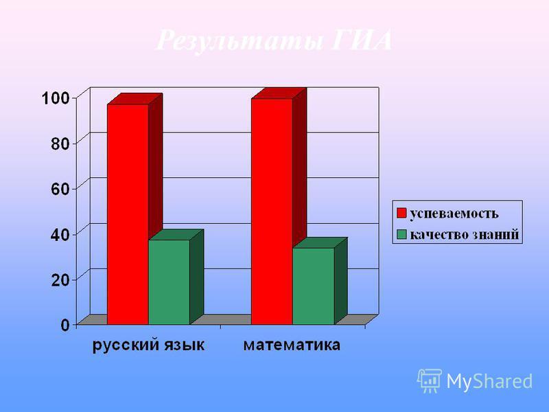 Результаты ГИА