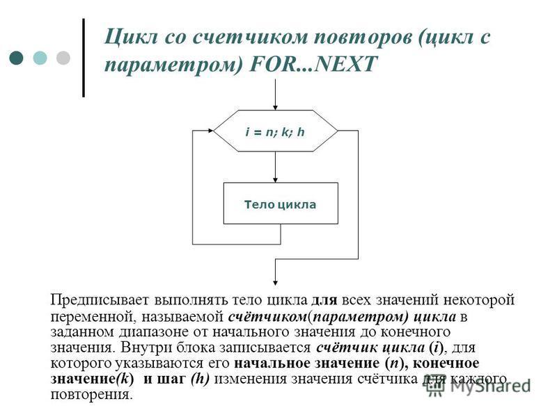 Цикл со счетчиком повторов (цикл с параметром) FOR...NEXT Предписывает выполнять тело цикла для всех значений некоторой переменной, называемой счётчиком(параметром) цикла в заданном диапазоне от начального значения до конечного значения. Внутри блока