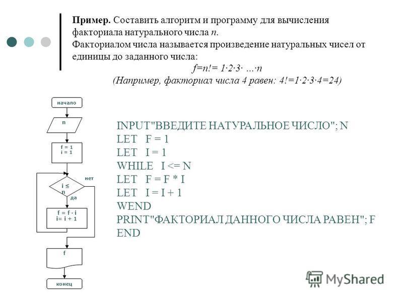 нет i n f = f i i= i + 1 f конец да n начало f = 1i = 1f = 1i = 1 Пример. Составить алгоритм и программу для вычисления факториала натурального числа n. Факториалом числа называется произведение натуральных чисел от единицы до заданного числа: f=n!=