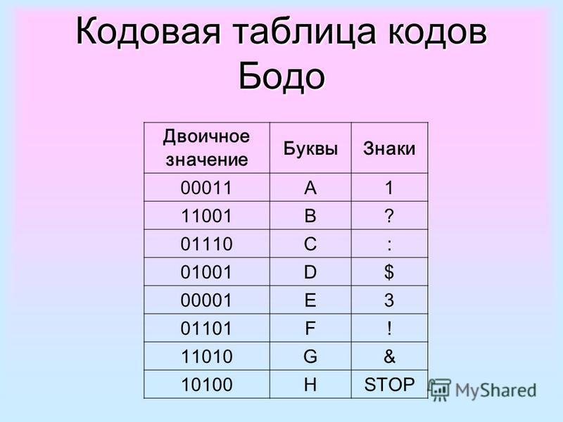 Кодовая таблица кодов Бодо Двоичное значение Буквы Знаки 00011A1 11001B? 01110C: 01001D$ 00001E3 01101F! 11010G& 10100HSTOP