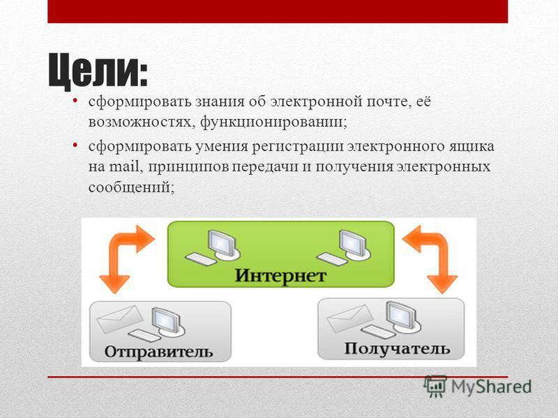 Цели: сформировать знания об электронной почте, её возможностях, функционировании; сформировать умения регистрации электронного ящика на mail, принципов передачи и получения электронных сообщений;