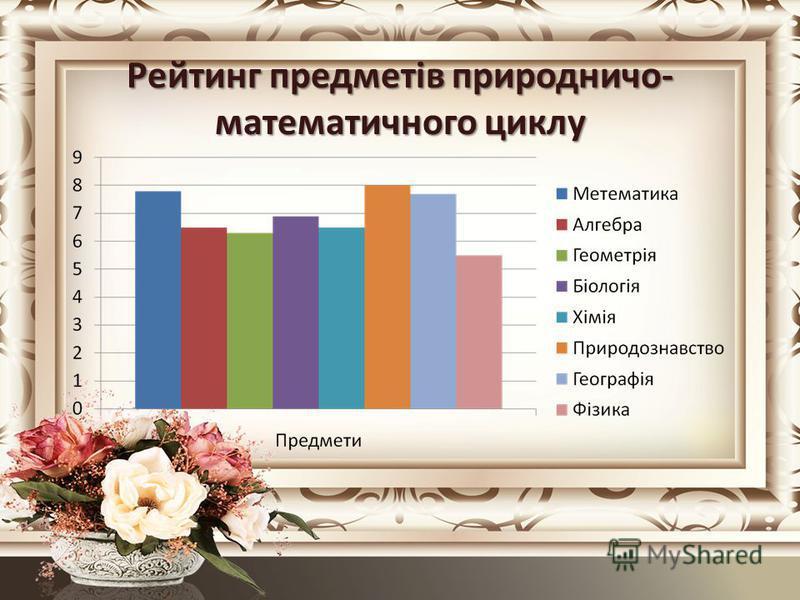 Рейтинг предметів природничо- математичного циклу