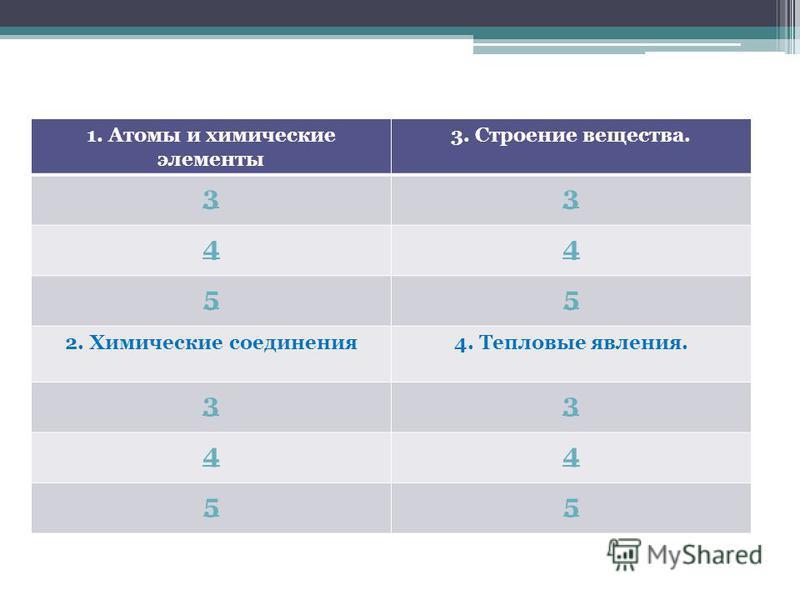 1. Атомы и химические элементы 3. Строение вещества. 33 44 55 2. Химические соединения 4. Тепловые явления. 33 44 55