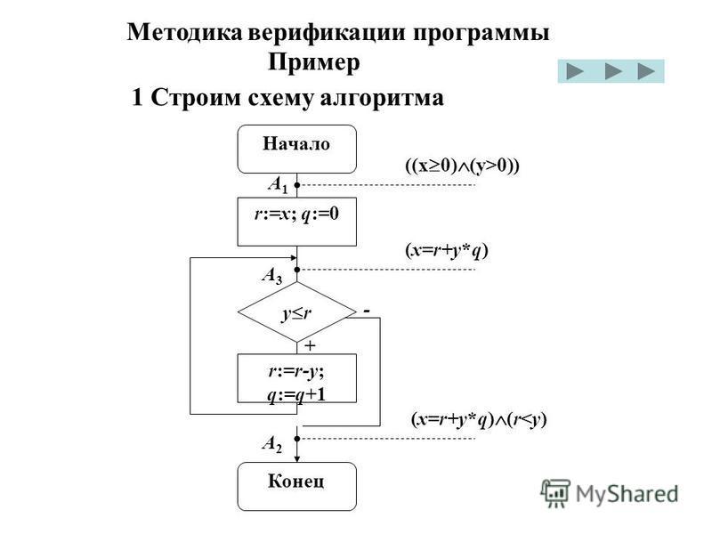 Методика верификации программы Пример 1 Cтроим схему алгоритма ((x 0) (y>0)) A1A1 Начало r:=x; q:=0 (x=r+y*q) A3A3 (x=r+y*q) (r<y) A2A2 Конец - + r:=r-y; q:=q+1 y r