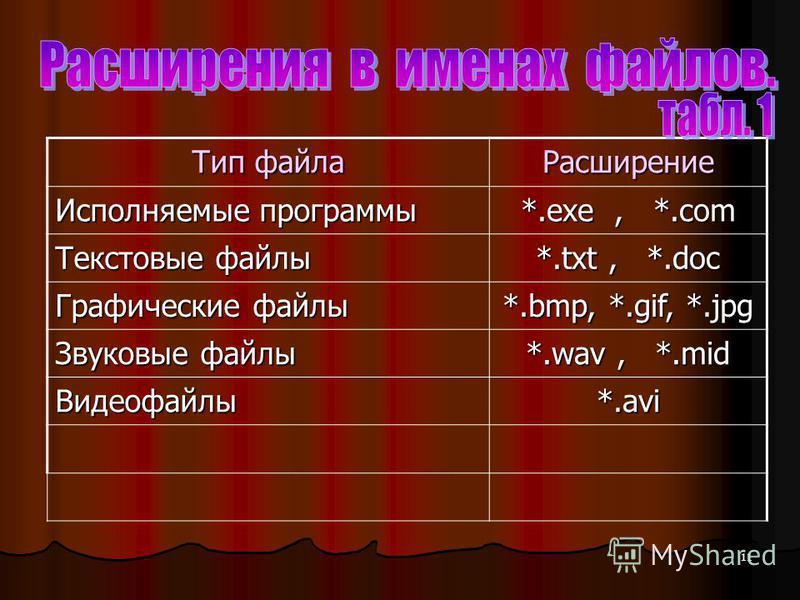 11 Тип файла Расширение Исполняемые программы *.exe, *.com Текстовые файлы *.txt, *.doc Графические файлы *.bmp, *.gif, *.jpg Звуковые файлы *.wav, *.mid Видеофайлы*.avi