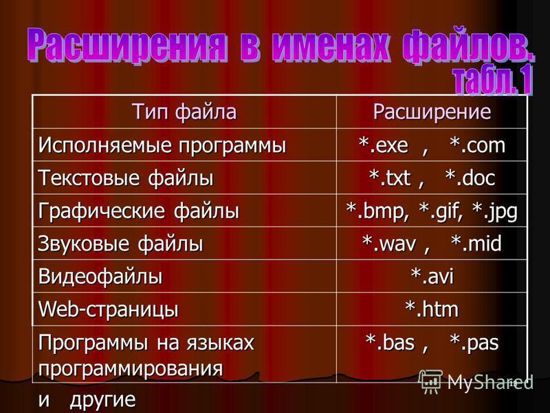 13 Тип файла Расширение Исполняемые программы *.exe, *.com Текстовые файлы *.txt, *.doc Графические файлы *.bmp, *.gif, *.jpg Звуковые файлы *.wav, *.mid Видеофайлы*.avi Web-страницы *.htm Программы на языках программирования *.bas, *.pas и другие
