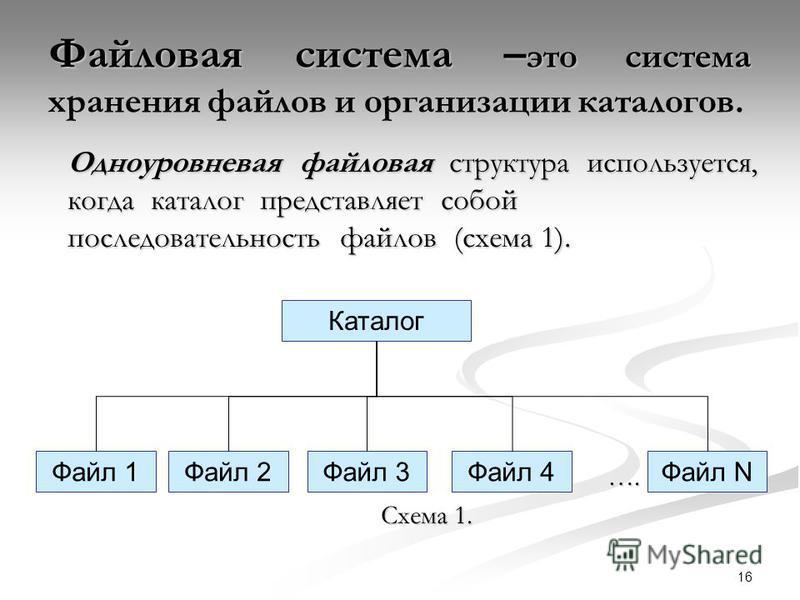 16 Файловая система – это система хранения файлов и организации каталогов. Одноуровневая файловая структура используется, когда каталог представляет собой последовательность файлов (схема 1). …. Схема 1. Каталог Файл 1Файл 2Файл 3Файл 4Файл N