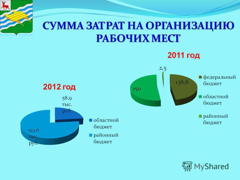 СУММА ЗАТРАТ НА ОРГАНИЗАЦИЮ РАБОЧИХ МЕСТ 2012 год