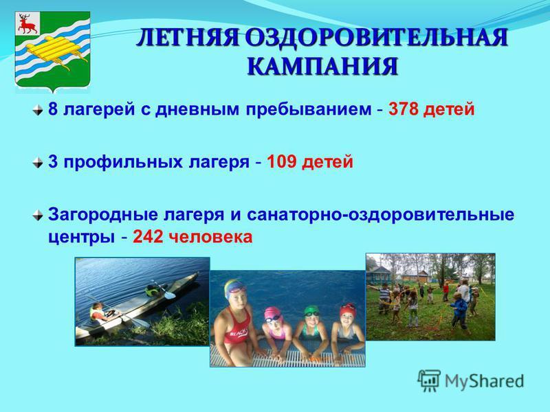 ЛЕТНЯЯ ОЗДОРОВИТЕЛЬНАЯ КАМПАНИЯ 8 лагерей с дневным пребыванием - 378 детей 3 профильных лагеря - 109 детей Загородные лагеря и санаторно-оздоровительные центры - 242 человека