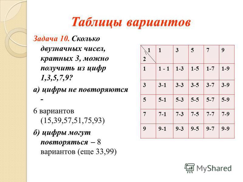 Таблицы вариантов Задача 10. Сколько двузначных чисел, кратных 3, можно получить из цифр 1,3,5,7,9? а) цифры не повторяются - 6 вариантов (15,39,57,51,75,93) б) цифры могут повторяться – 8 вариантов (еще 33,99) 1 2 13579 11 - 11-31-51-71-9 33-13-33-5