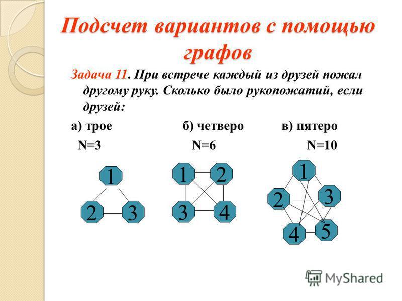 Подсчет вариантов с помощью графов Задача 11. При встрече каждый из друзей пожал другому руку. Сколько было рукопожатий, если друзей: а) трое б) четверо в) пятеро N=3 N=6 N=10 32 1 1 3 2 4 1 2 3 5 4