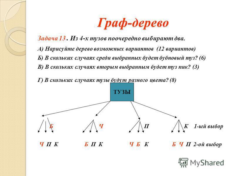 Граф-дерево Задача 13. Из 4-х тузов поочередно выбирают два. А) Нарисуйте дерево возможных вариантов (12 вариантов) Б) В скольких случаях среди выбранных будет бубновый туз? (6) В) В скольких случаях вторым выбранным будет туз пик? (3) Г) В скольких