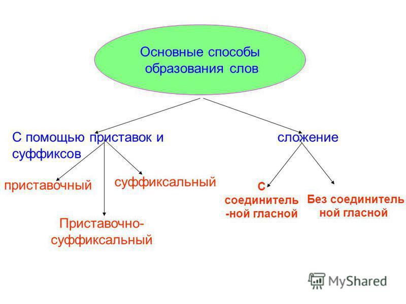 Для образования слова используются приставки ( ) и суффиксы ( ). Они присоединяются к части слова или к целому слову. Часть слова, к которой присоединяются суффиксы и приставки, будем выделять знаком. Словообразование – раздел науки о языке, в которо