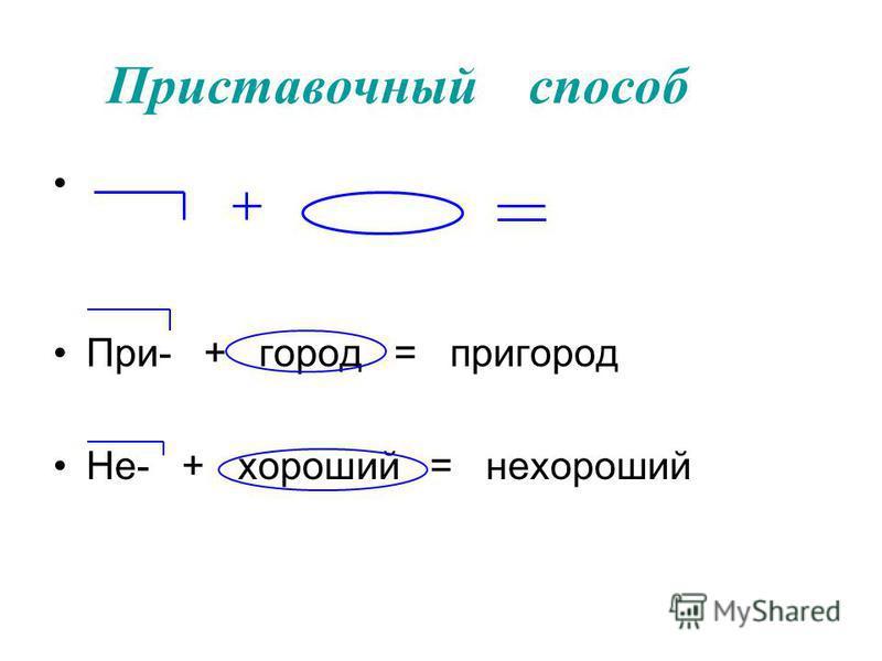 Основные способы образования слов С помощью приставок и суффиксов сложение Приставочно- суффиксальный С соединитель -ной гласной Без соединитель - ной гласной суффиксальный приставочный