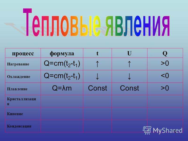10 процессформулаtUQ Нагревание Q=cm(t 2 -t 1 )>0 Охлаждение Q=cm(t 2 -t 1 )<0 Плавление Q=λmConst >0 Кристаллизаци я Кипение Конденсация