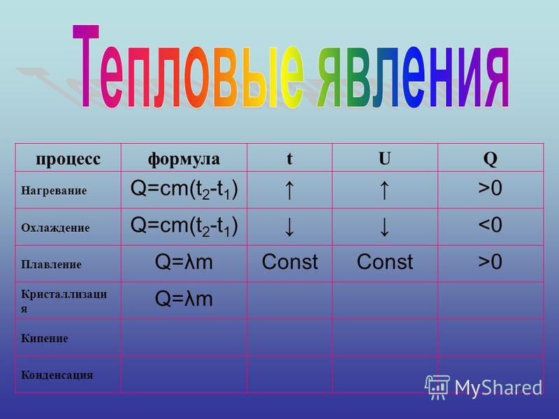11 процессформулаtUQ Нагревание Q=cm(t 2 -t 1 )>0 Охлаждение Q=cm(t 2 -t 1 )<0 Плавление Q=λmConst >0 Кристаллизаци я Q=λm Кипение Конденсация