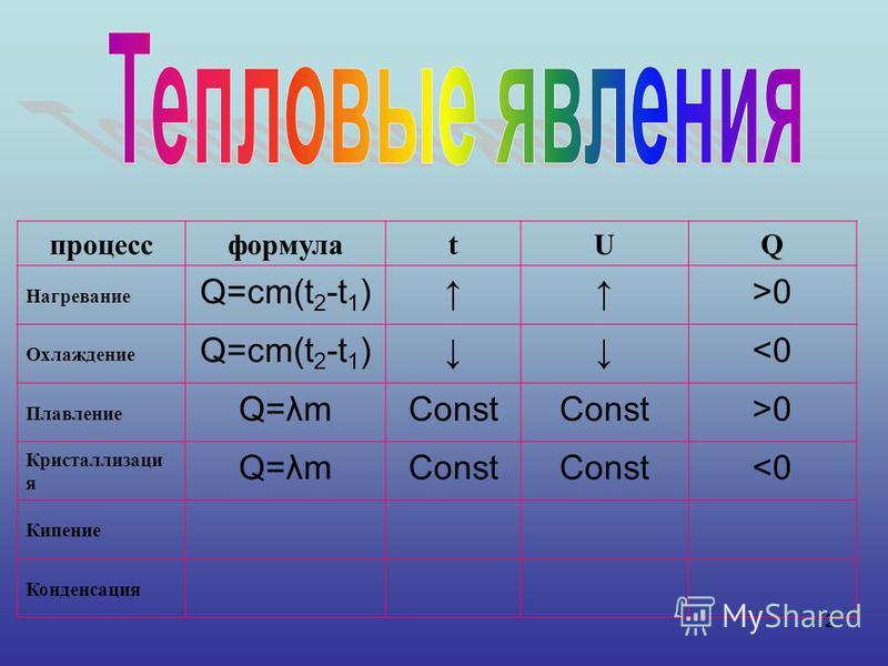 12 процессформулаtUQ Нагревание Q=cm(t 2 -t 1 )>0 Охлаждение Q=cm(t 2 -t 1 )<0 Плавление Q=λmConst >0 Кристаллизаци я Q=λmConst <0 Кипение Конденсация