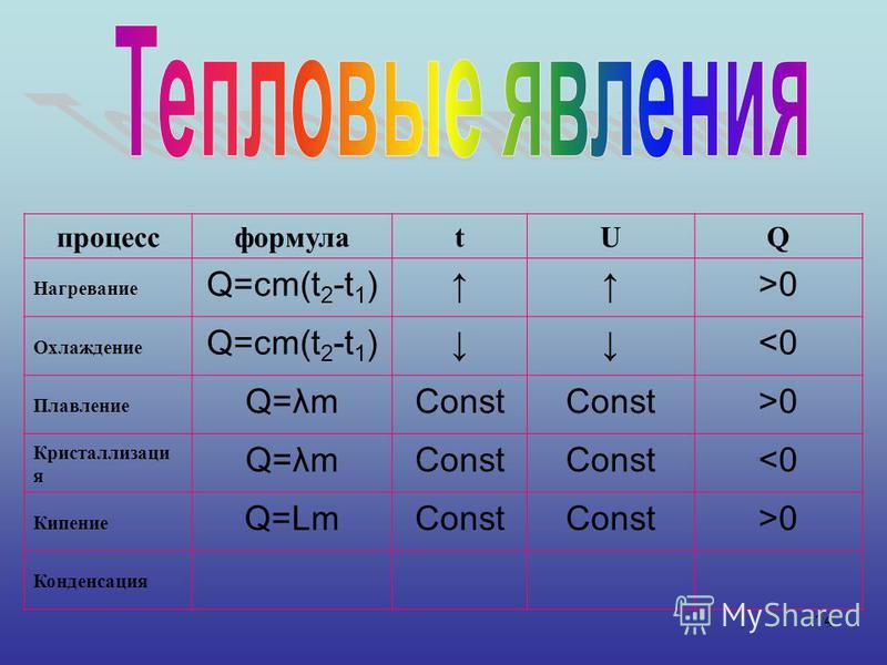 14 процессформулаtUQ Нагревание Q=cm(t 2 -t 1 )>0 Охлаждение Q=cm(t 2 -t 1 )<0 Плавление Q=λmConst >0 Кристаллизаци я Q=λmConst <0 Кипение Q=LmConst >0 Конденсация