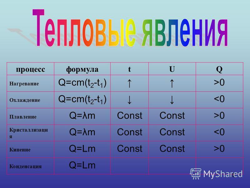 15 процессформулаtUQ Нагревание Q=cm(t 2 -t 1 )>0 Охлаждение Q=cm(t 2 -t 1 )<0 Плавление Q=λmConst >0 Кристаллизаци я Q=λmConst <0 Кипение Q=LmConst >0 Конденсация Q=Lm