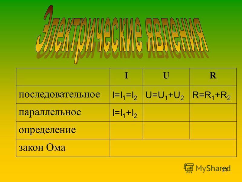 21 IUR последовательное I=I 1 =I 2 U=U 1 +U 2 R=R 1 +R 2 параллельное I=I 1 +I 2 определение закон Ома