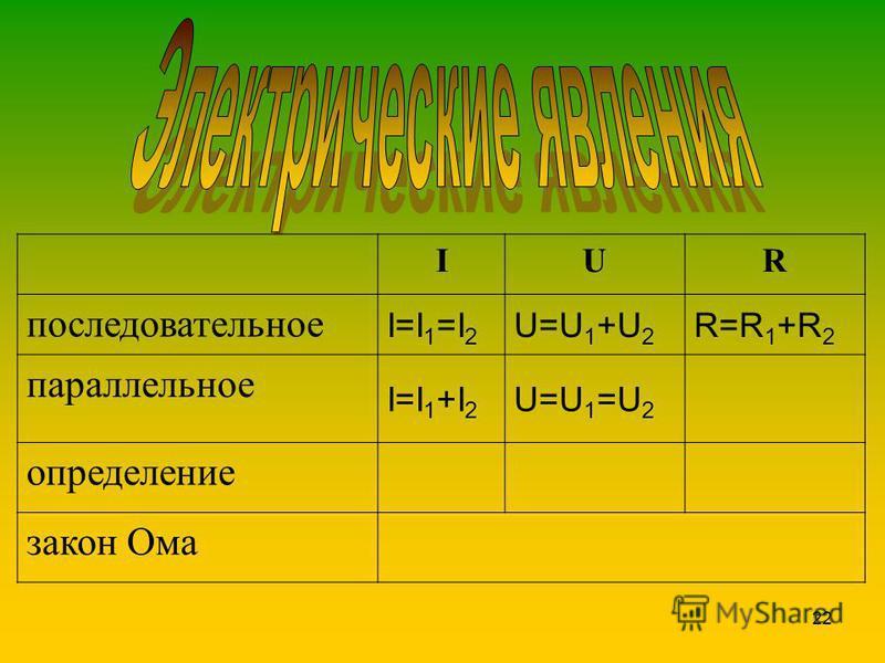 22 IUR последовательное I=I 1 =I 2 U=U 1 +U 2 R=R 1 +R 2 параллельное I=I 1 +I 2 U=U 1 =U 2 определение закон Ома