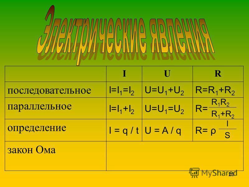 26 IUR последовательное I=I 1 =I 2 U=U 1 +U 2 R=R 1 +R 2 параллельное I=I 1 +I 2 U=U 1 =U 2 R= определение I = q / tU = A / qR= ρ закон Ома R1R2R1R2 R1+R2R1+R2 l S