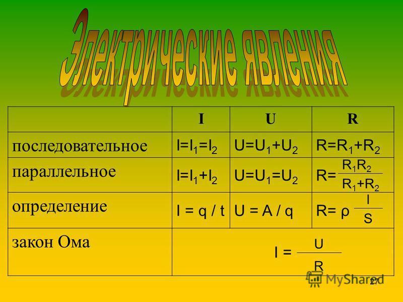 27 IUR последовательное I=I 1 =I 2 U=U 1 +U 2 R=R 1 +R 2 параллельное I=I 1 +I 2 U=U 1 =U 2 R= определение I = q / tU = A / qR= ρ закон Ома I = R1R2R1R2 R1+R2R1+R2 l S U R