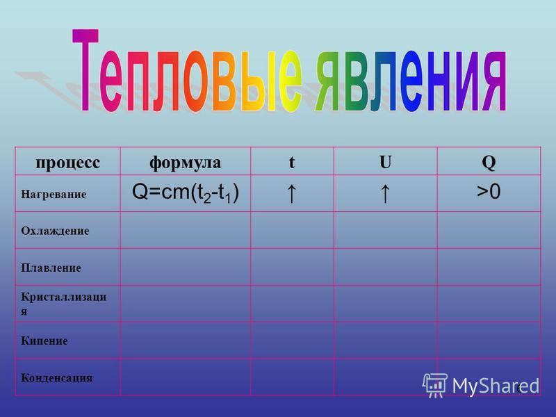 6 процессформулаtUQ Нагревание Q=cm(t 2 -t 1 )>0 Охлаждение Плавление Кристаллизаци я Кипение Конденсация