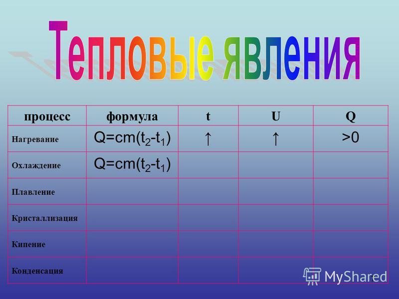 7 процессформулаtUQ Нагревание Q=cm(t 2 -t 1 )>0 Охлаждение Q=cm(t 2 -t 1 ) Плавление Кристаллизация Кипение Конденсация