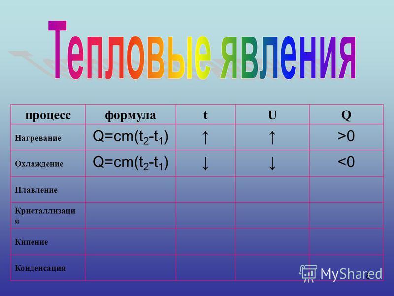 8 процессформулаtUQ Нагревание Q=cm(t 2 -t 1 )>0 Охлаждение Q=cm(t 2 -t 1 )<0 Плавление Кристаллизаци я Кипение Конденсация