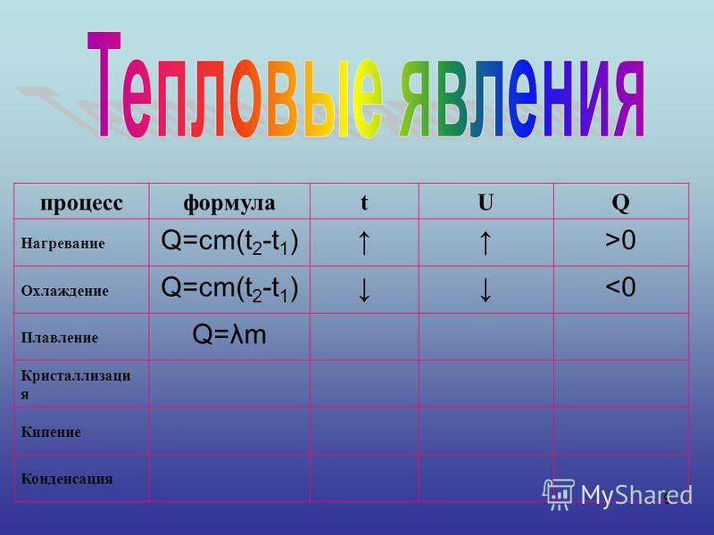 9 процессформулаtUQ Нагревание Q=cm(t 2 -t 1 )>0 Охлаждение Q=cm(t 2 -t 1 )<0 Плавление Q=λm Кристаллизаци я Кипение Конденсация