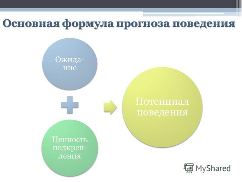 Основная формула прогноза поведения Ожида- ние Ценность подкрепления Потенциал поведения