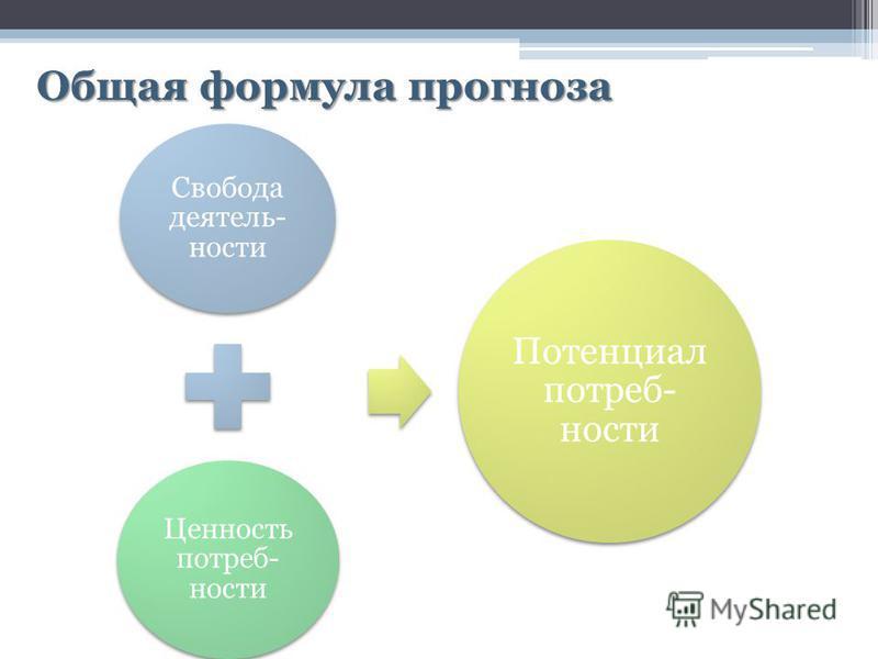 Общая формула прогноза Свобода деятельности Ценность потребности Потенциал потребности